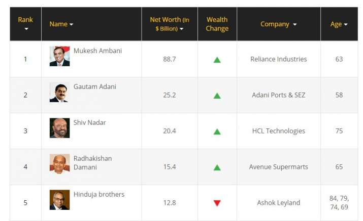 Forbes India Rich List 2020: Mukesh Ambani remains wealthiest Indian for 13th consecutive year