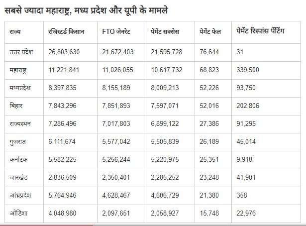 PM Kisan Samman Nidhi Yojana: 1.73 लाख से ज्यादा किसानों के खातों में नहीं पहुंची छठवीं किस्त, आप