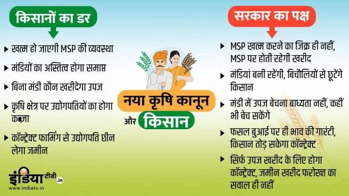 Farm Bills, Farmers, Modi Government