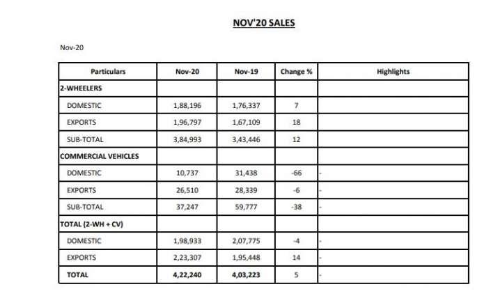 Bajaj Auto sales rise 5 pc to 4,22,240 units in Nov