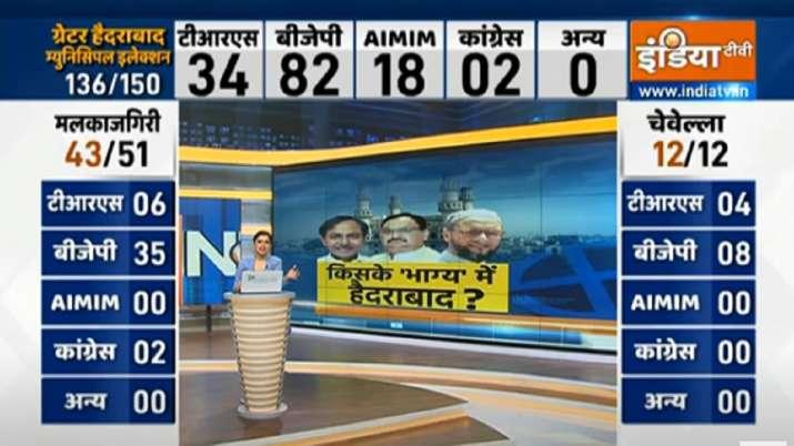 BJP 82 सीटों पर आगे