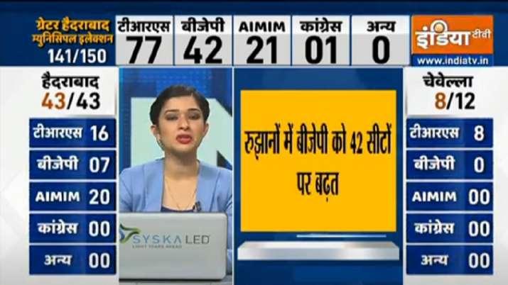 TRS 77, BJP 42 सीटों पर आगे
