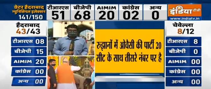 BJP 68 सीटों पर आगे