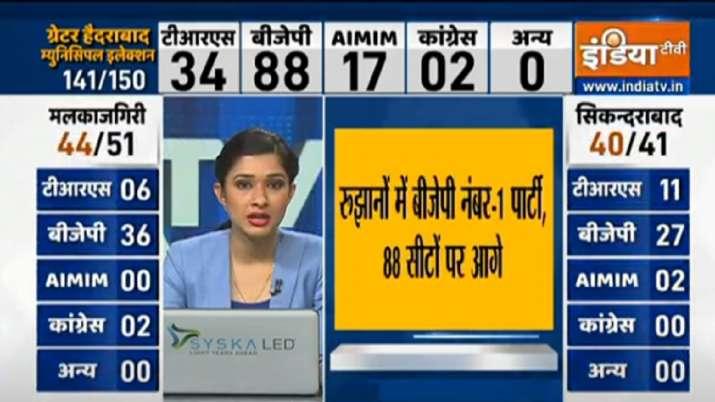 BJP 88 सीटों पर आगे