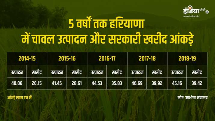 Rice production and procurement in Haryana during 5 years