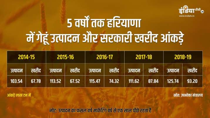 Wheat production and government procurement in Haryana during 5 years