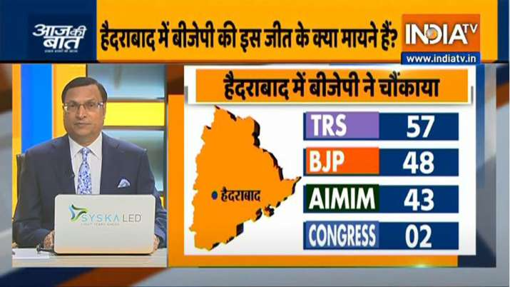 GHMC Election Results: बीजेपी ने चौंकाया, TRS 57, BJP 48, AIMIM 43 और कांग्रेस को 2 सीटें
