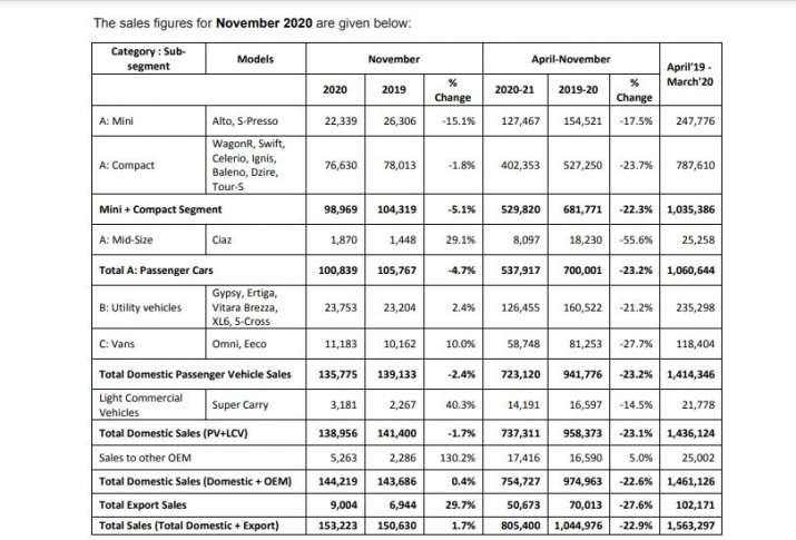 Maruti Suzuki sales increase by 1.7percent in November 2020