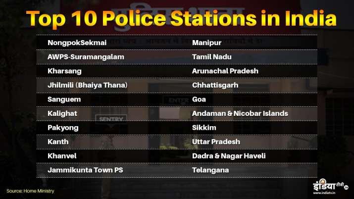 UP के मुरादाबाद का कांठ देश के टॉप 10 पुलिस स्टेशन में शामिल, जानिए टॉप 3 में कौन