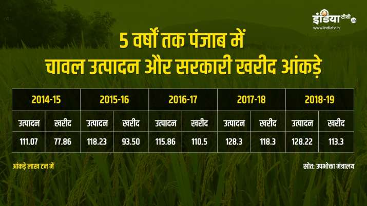 Rice production and government procurement in Punjab during 5 years
