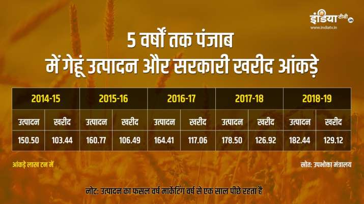 Wheat production and government procurement in Punjab for 5 years