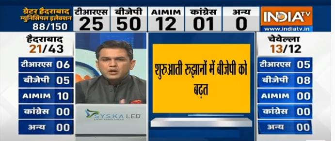 AIMIM का 12 सीटों पर आगे, भाजपा ने 50 सीटों पर बना