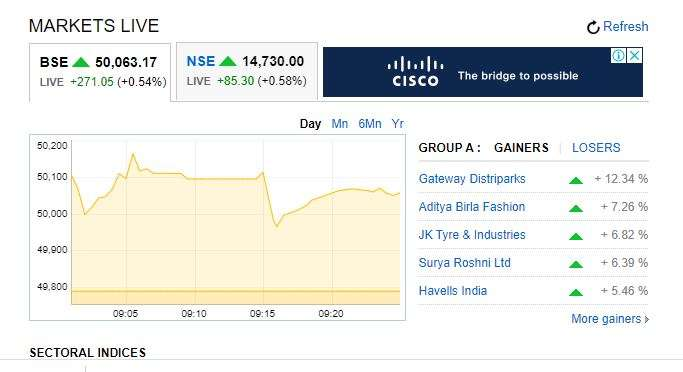 Sensex jumps 230.69 pts to cross 50,000-mark for first time