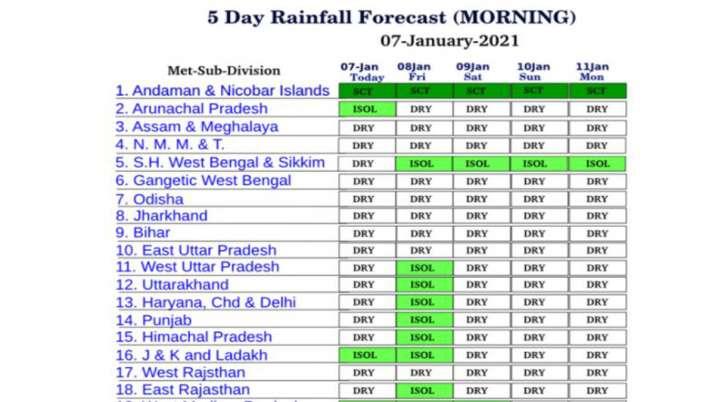 5 दिनों तक उत्तर भारत में बरसात को लेकर मौसम विभाग का अनुमान