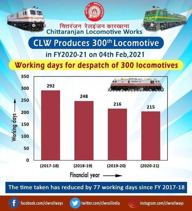 Chittaranjan Locomotive Works 300 Rail Engines manufactured 215 days