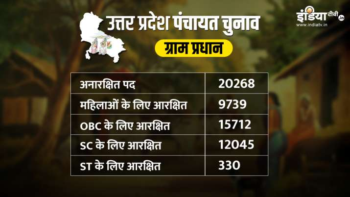 UP Panchayat Chunav 2021 Yogi Government approved 9864 seats Reservation for Women check full list