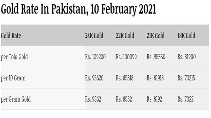 पाकिस्तान में आज Gold के रेट, भारत के मुकाबले जानें पाकिस्तान में कितनी कीमत