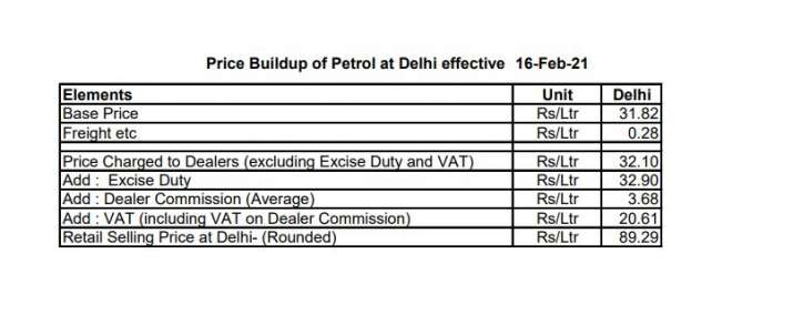 Petrol base price Rs 31.82 and diesel base price is Rs 33.46 per litre