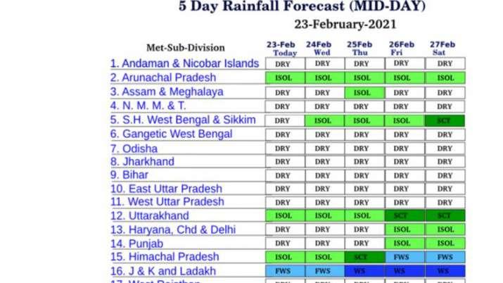 imd Weather forecast Himachal Pradesh Jammu Kashmir Ladakh Delhi Haryana Punjab Rainfall snowfall li