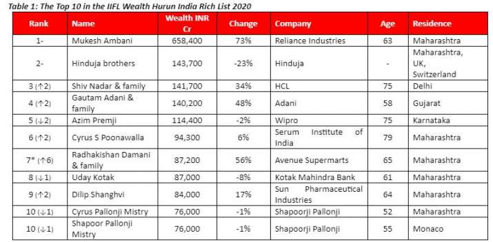 Hurun India Rich List 2021