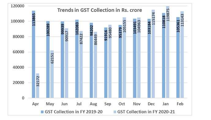 GST collections rise 7 pc in February to Rs 1.13 lakh crore