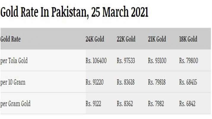 पाकिस्तान में आज Gold के दाम, भारत के मुकाबले जानें पाकिस्तान में कितनी कीमत