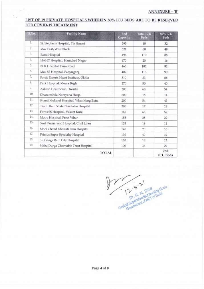 Delhi Covid-19 hospitals full List