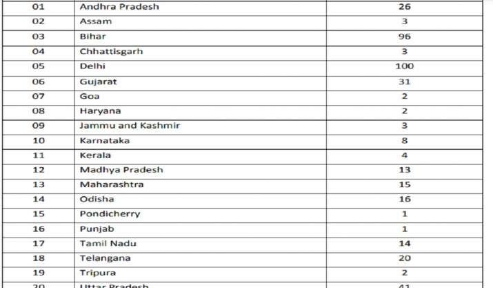 कोरोना की दूसरी लहर में देशभर में 420 डॉक्टरों की हुई मौत, दिल्ली में 100 की गई जान
