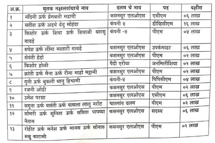 naxalite garhchiroli killed reward list latest news गढ़चिरौली में मारे गए 13 नक्सलियों के ऊपर था 60