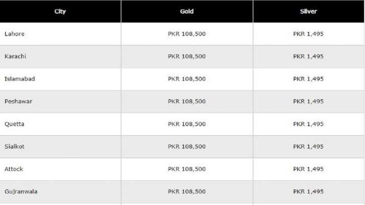 Gold Rate: 93020 का हुआ 10 ग्राम सोना, जानें कई शहरों के दाम