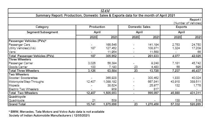 SIAM says Passenger vehicle sales in India dip 10 pc in April