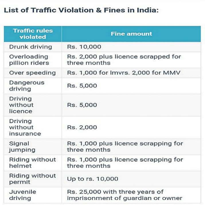 Government traffic police challan alert car two wheeler rules violations full list of fine in india