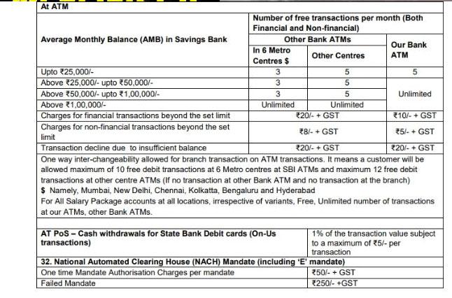 SBI ग्राहक हो जाएं सावधान, ATM चार्ज के नाम पर जानिए बैंक कब कब वसूलता है पैसे