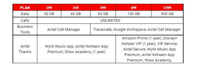 Airtel gives monsoon gift to customers upgrades its Postpaid Plans