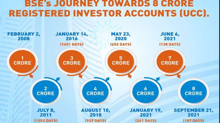 retail and small investors investing money in stock market, confidence in the Indian stock market is