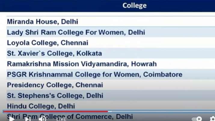 NIRF Ranking 2021:IIT मद्रास सर्वश्रेष्ठ शिक्षण संस्थान, IISc बेंगलुरू बेस्ट युनिवर्सिटी, DU का मिरा