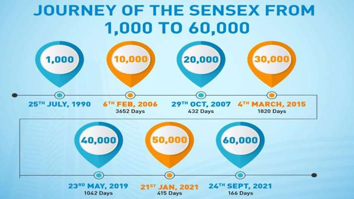 Sensex From 1,000 to 60,000 in over 31 years
