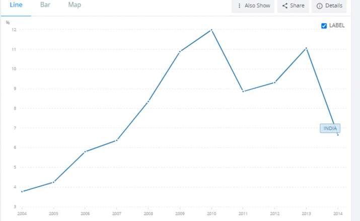 inflation rate India Manmohan, inflation rate Modi, inflation rate Atal Bihari Vajpayee