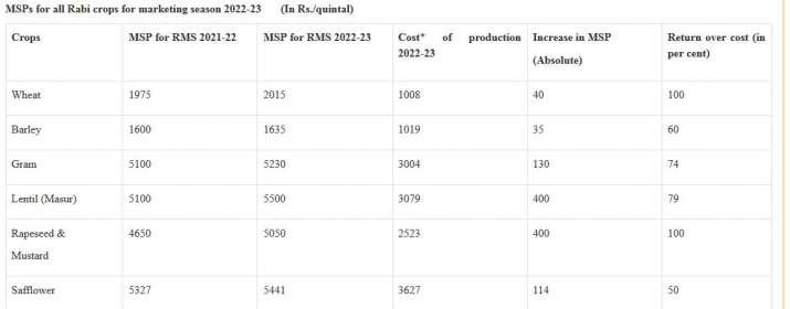 Modi Govt annonce rabi crop MSP Wheat Chana Mustard Barley Masur Minimum Support Price