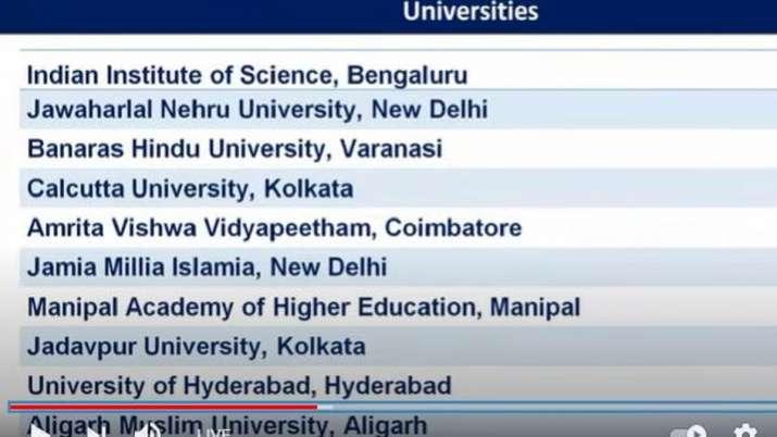 IIT मद्रास सर्वश्रेष्ठ शिक्षण संस्थान, IISc बेंगलुरू बेस्ट युनिवर्सिटी, DU का मिरांडा हाउस सर्वश्रेष