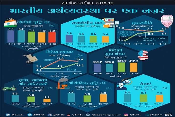 Economic Survey 2019 - India TV Paisa