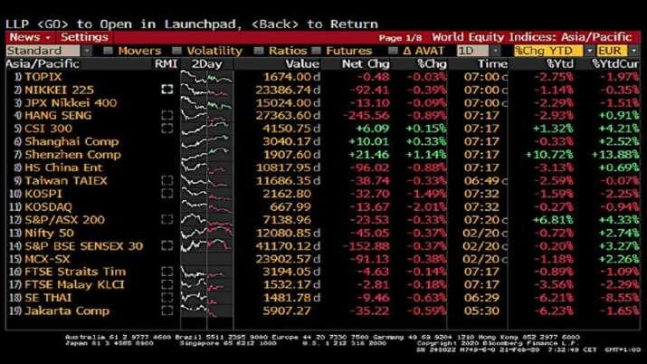 Asian stock markets, Coronavirus, china- India TV Paisa