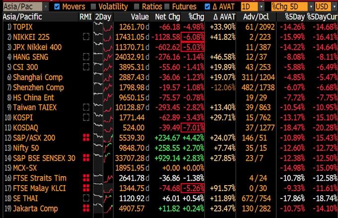 coronavirus, coronavirus impact, asian stock market, asian market- India TV Paisa