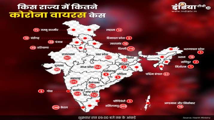 Coronavirus cases in india till 3 april- India TV Hindi