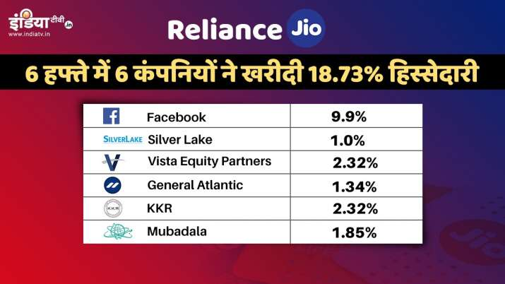 A timeline of Reliance Jio's Rs 87,655 crore investment in 6 weeks- India TV Paisa