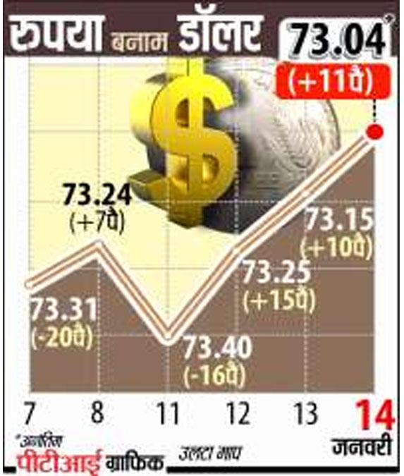 रुपये में बढ़त जारी- India TV Paisa