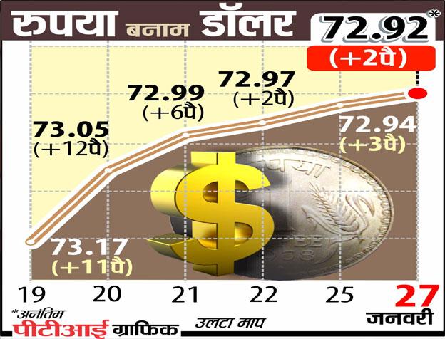 डॉलर के खिलाफ रुपये...- India TV Paisa