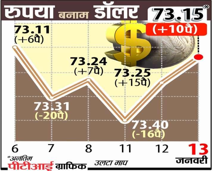 रुपये में मजबूती...- India TV Paisa
