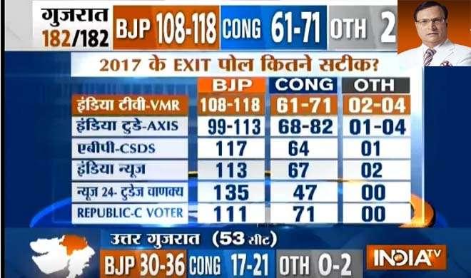 Rajat Sharma Blog exit poll- India TV Hindi