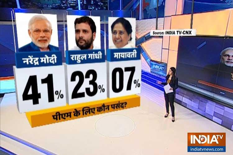 opinion poll- India TV Hindi